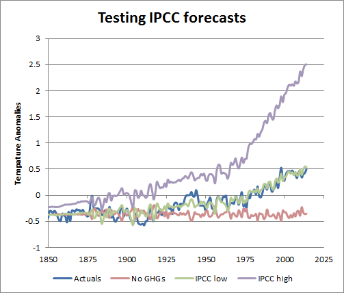 IPCC Climate Sensitivity fallacy