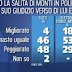 Porta a Porta tutti i sondaggi su Mario Monti