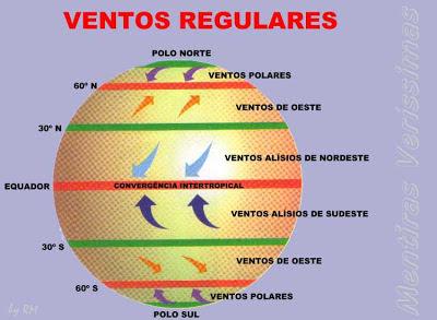 Esquema dos ventos regulares: venos polares, ventos alísios e ventos de oeste.