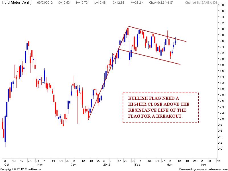 Stock market chart analysis ford motor golden cross for Ford motor company stock market