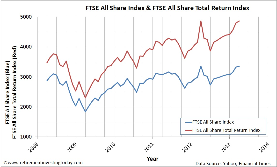 Graph of the FTSE All Share Price Index and FTSE All Share Total Return Index