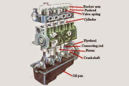 Car Engine Components, Car, Free Engine Image For User ...