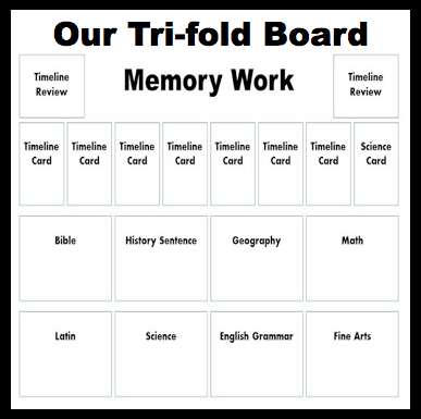 http://www.halfahundredacrewood.com/2012/07/cycle-1-memory-work-tri-fold-board.html