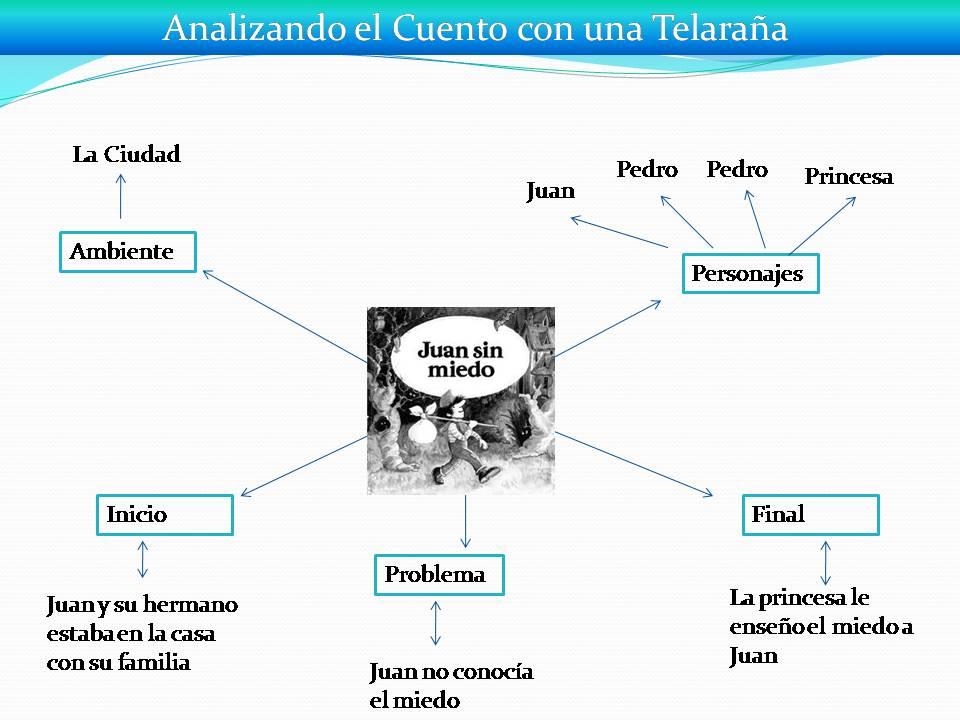 ... las Ideas.: La Telaraña, como estrategia para el análisis de cuentos