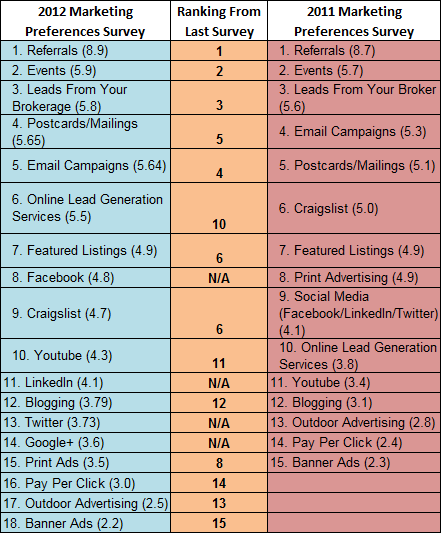 The Real Estate Word: The Top-Ranked Methods Realtors use to ...
