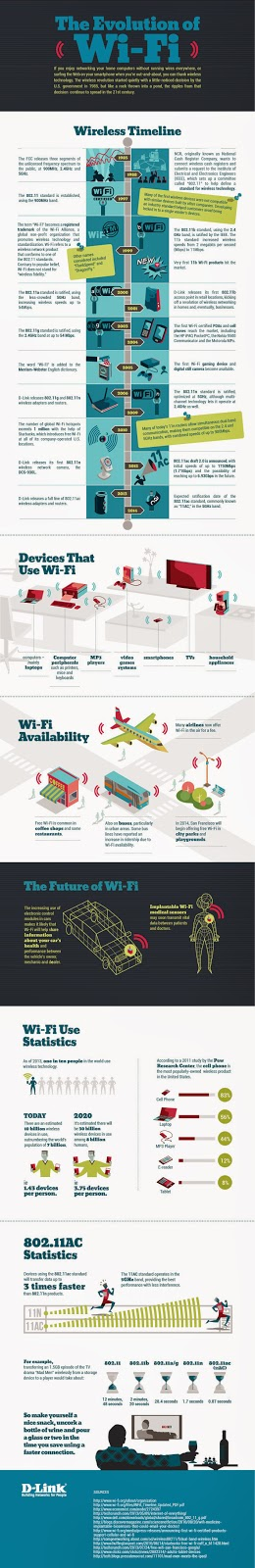 http://blog.dlink.com/the-evolution-of-wi-fi/