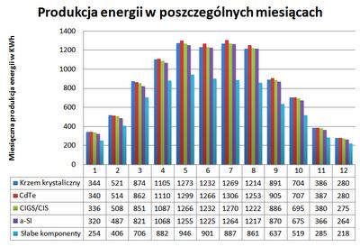Produkcja energii z instalacji fotowoltaicznej