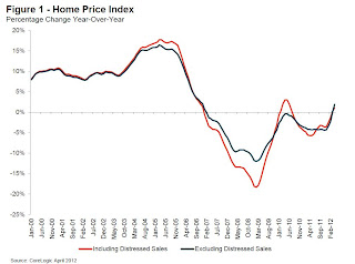 CoreLogic YoY House Price Index
