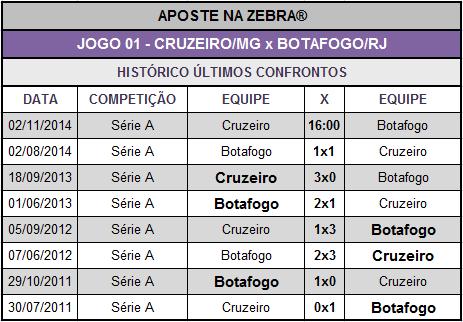 LOTECA 628 - HISTÓRICO JOGO 01