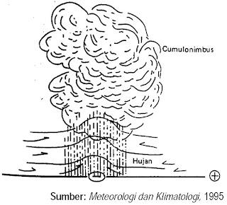 Hujan zenithal atau sering disebut dengan konveksional.