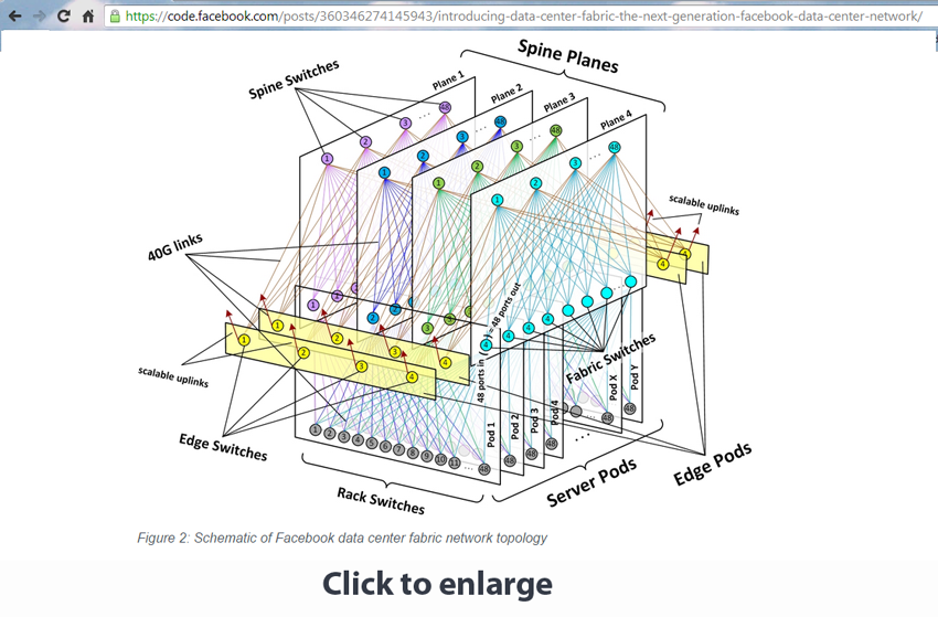 Facebook's New Data Center Architecture ~ Converge! Network Digest