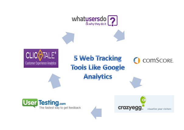 5 Web Tracking Tools Like Google Analytics For Better Analysis