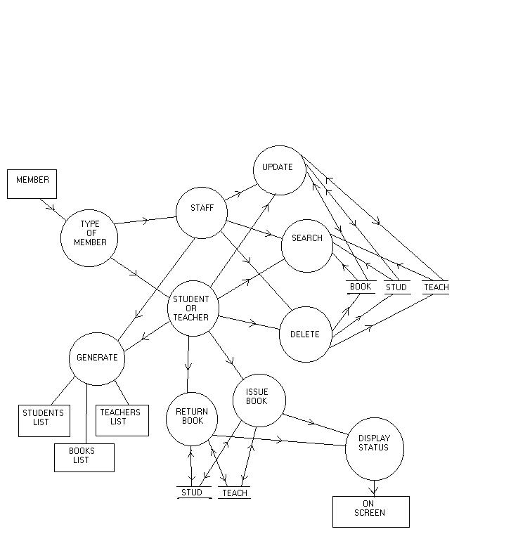 library management  data flow diagram