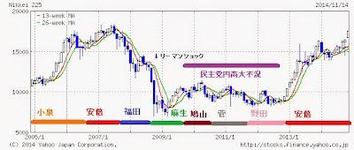 小泉 安倍 麻生 鳩山 野田 日経平均 株価チャート