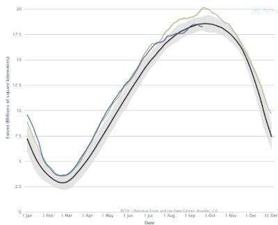 http://nsidc.org/arcticseaicenews/charctic-interactive-sea-ice-graph/