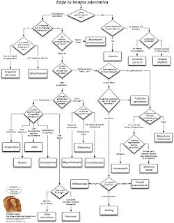 mentes racionales  diagrama de flujo sobre las pseudociencias