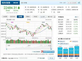 中国株コバンザメ投資 香港ハンセン指数20130530