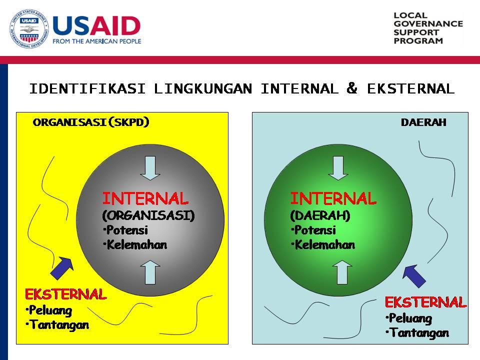 Identifikasi Lingkungan Internal dan Eksternal
