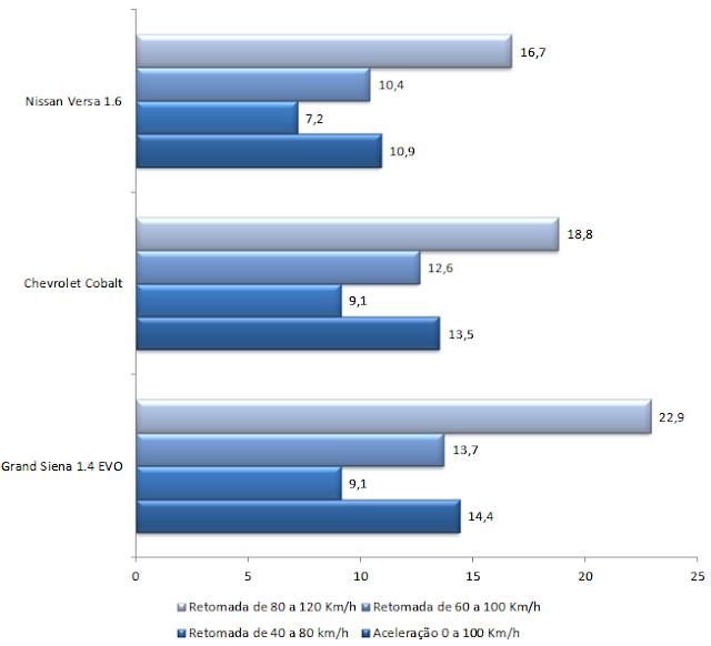 Comparativo de desempenho - Versa x Grand Siena x Cobalt