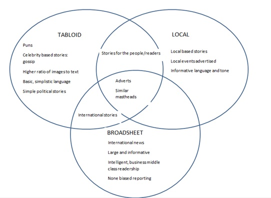Comparing Broadsheet and Tabloid newspapers - SlideShare