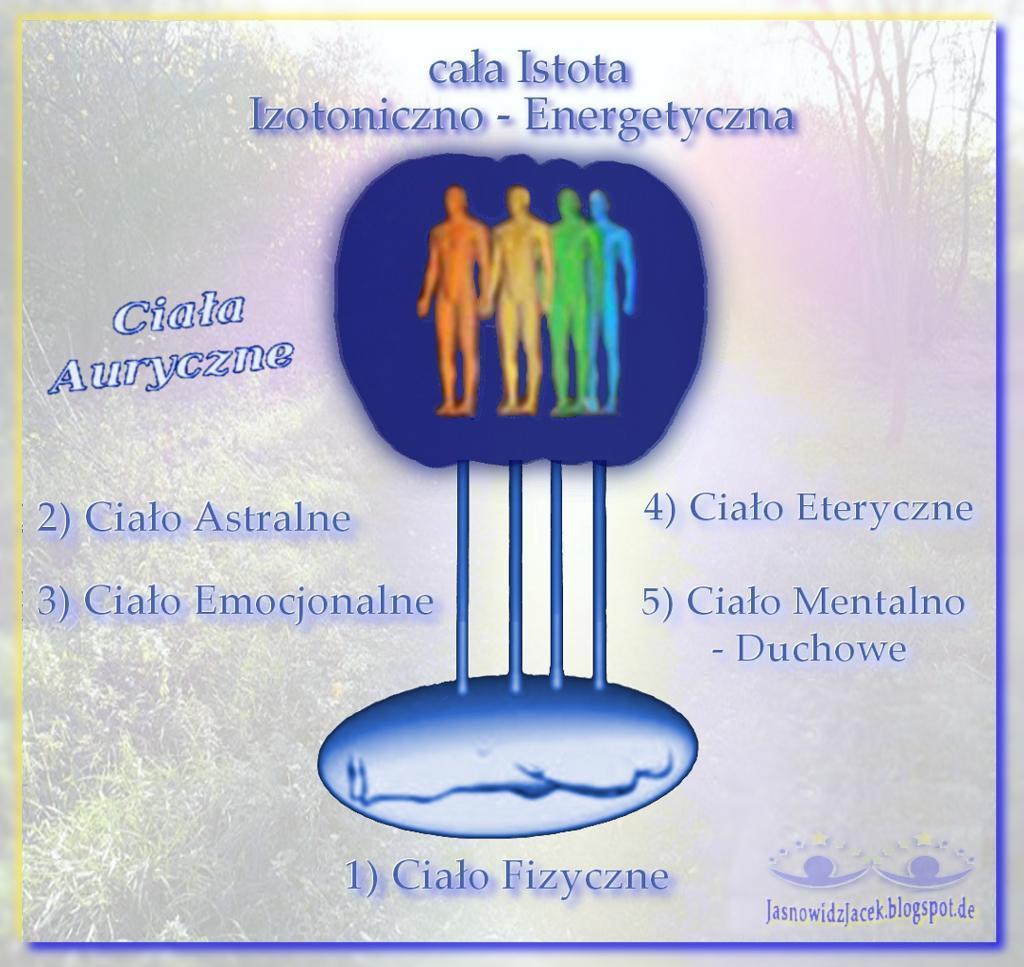 Ciała Auryczne Subtelne Duchowe - Fizyczne Astralne Emocjonalne Eteryczne Duchowe