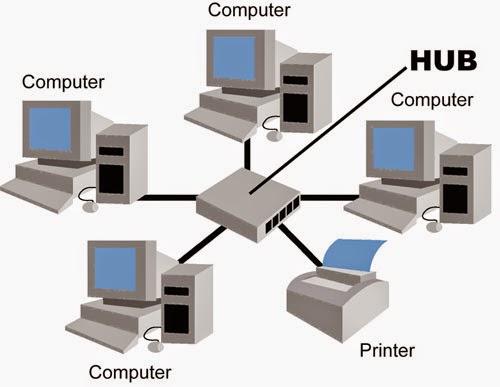 Pengertian, Manfaat dan Jenis-Jenis Jaringan Komputer