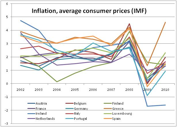 inflation and tourism