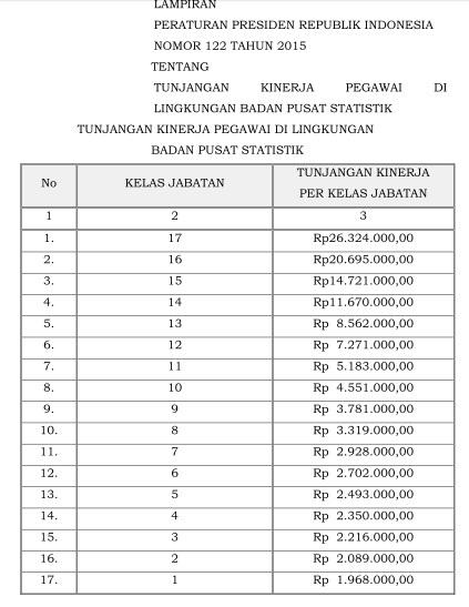 Tabel tunjangan kinerja BPS 2015