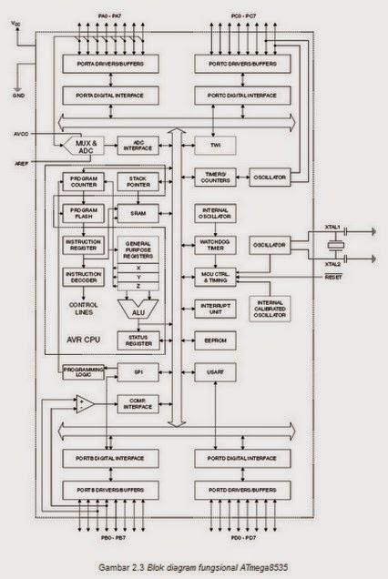 Pengertian, Konfigurasi, Fitur-fitur dan Blog Diagram/Arsitektur Mikrokontroler ATMega8535