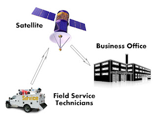 Schematic of satellite communications link from field service technicians to office