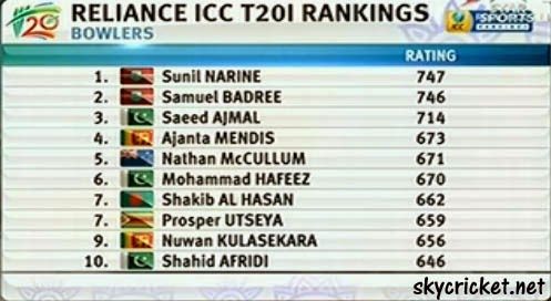 ICC T20 International Bowlers Ranking