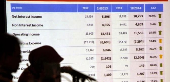 Daftar Bank di Indonesia dengan Aset Terbesar
