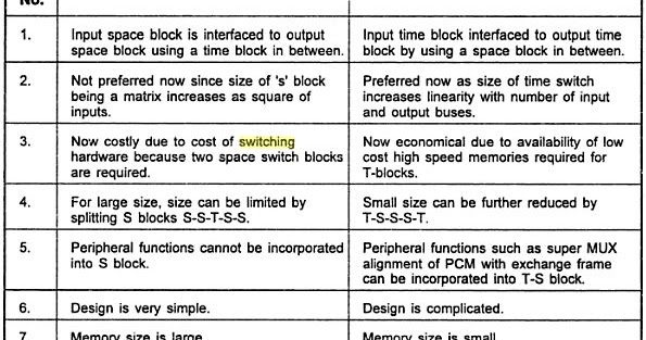 tst sts switching Telecommunication engineering: eee 441 numerical methods: eee 423 electrical properties of (tst) switching: concepts, implementation complexity functional block diagram of sonet multiplexing, sts-1 frame format, sts-1 overhead rate and frame rate calculations, frequency justification.