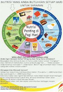 Kebutuhan gizi Nutrisi