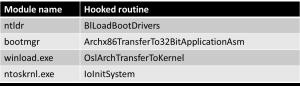 ESETセキュリティブログ:Win32/Gapzモジュールのルーティン