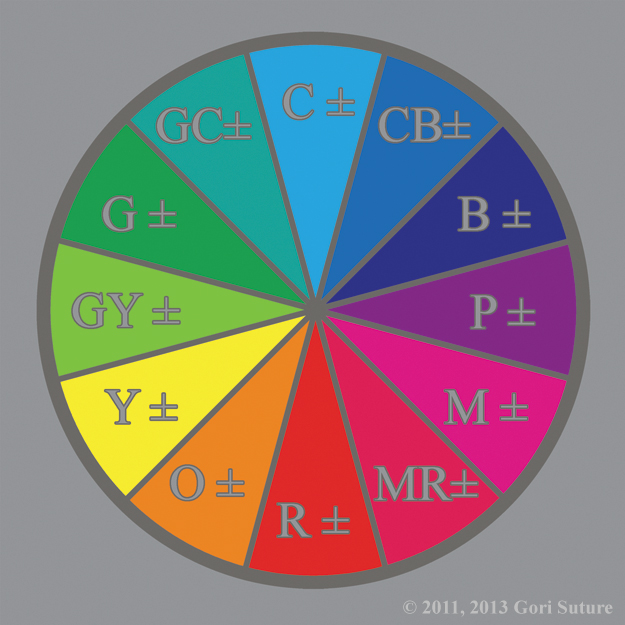 An illustrative organization of color hues in a circle that shows the six primary Neutral colors of Group A: Cyan Blue, Magenta Red, Green Yellow; and Group B: Purple, Orange, and Green Cyan, creating RGB -- the primary Absolute colors of Order & Chaos, as well as CMY -- the primary Relative colors of Order & Chaos,  as Neutral Tertiary Colors, illustrating the cyclical nature of energy.
