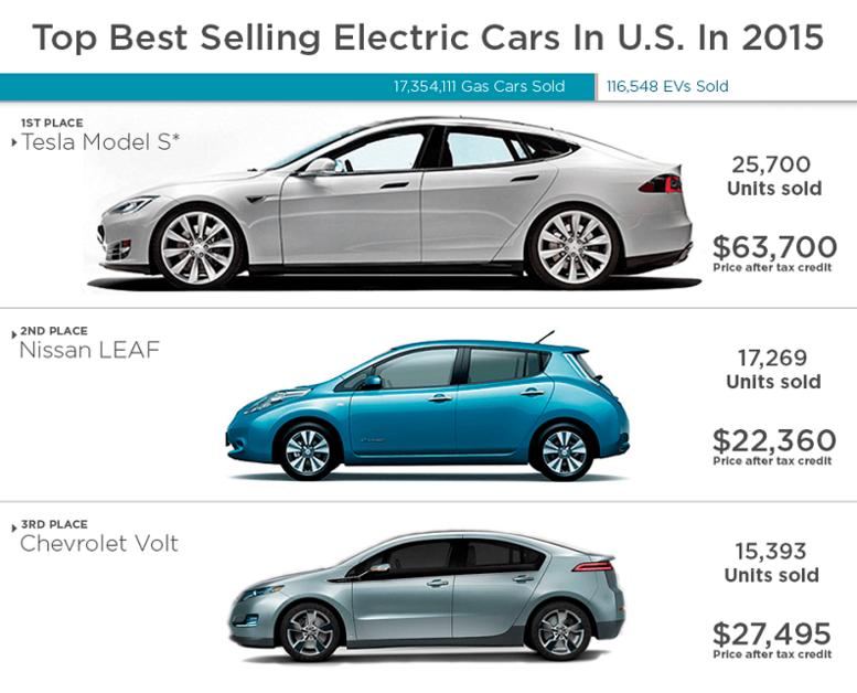 kirill klip lithium race tesla model s leads top selling electric cars in u s 2015. Black Bedroom Furniture Sets. Home Design Ideas