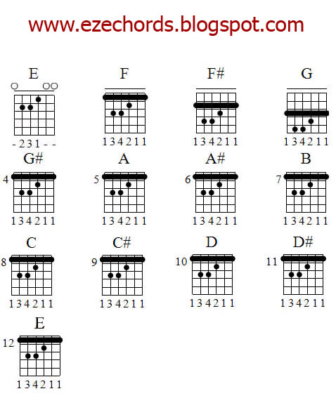 Guitar guitar chords bollywood songs : Guitar : guitar tabs for bollywood songs Guitar Tabs For Bollywood ...