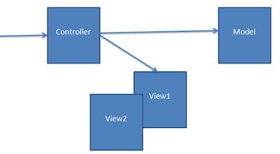 MVC as an architectural pattern