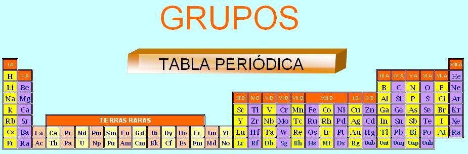 Historia de la quimica tabla periodica los grupos son las columnas verticales de la tabla peridica fueron clasificados tradicionalmente de izquierda a derecha utilizando nmeros romanos i ii urtaz Choice Image