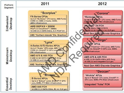 AMD Trinity on 2012 AMD road-map