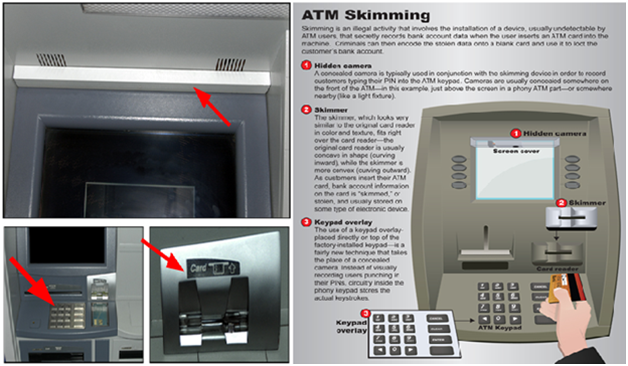 ATM Scam: Card Skimming Device at Cash Withdrawal Machines ~ Life in ...