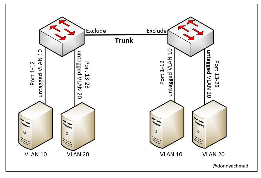 The Difference between VLAN Tagged, Untagged and Exclude