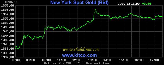 Harga Emas Semasa Dunia 25 October 2013 ( untuk seberat 1 oz emas )