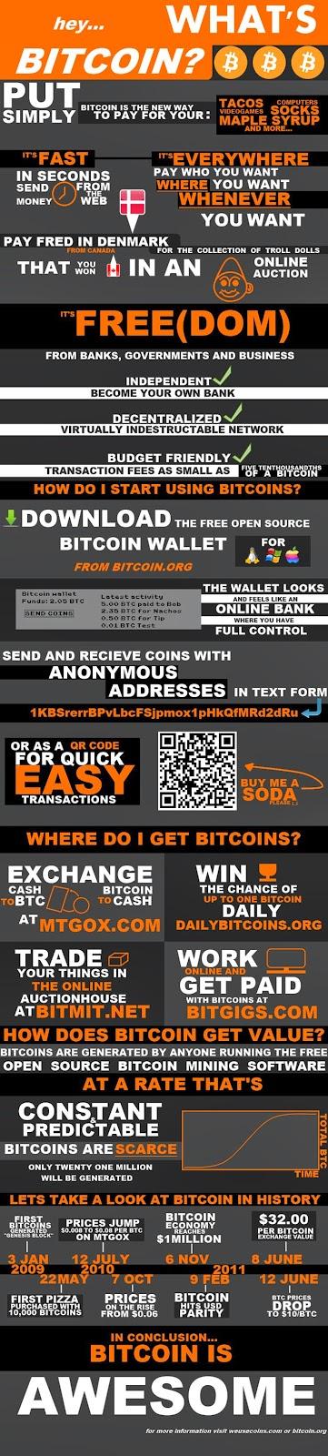 bitcoin inforgraphics
