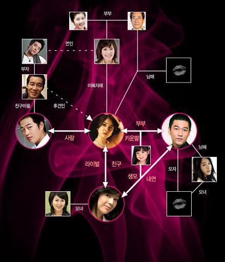 Para Pemain Pink Lipstick Drama Korea