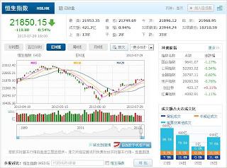 中国株コバンザメ投資 香港ハンセン指数20130729