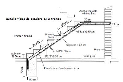 El maestro de obras xavier valderas construcci n de escaleras for Planos de escaleras de concreto armado