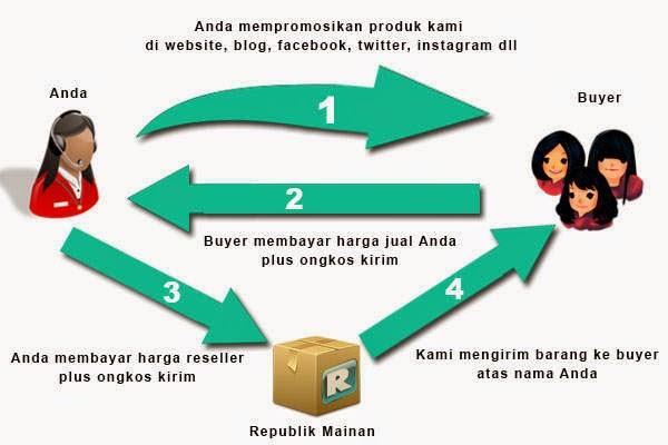 Bisnis Rumahan Untuk Ibu Rumah Tangga 2015