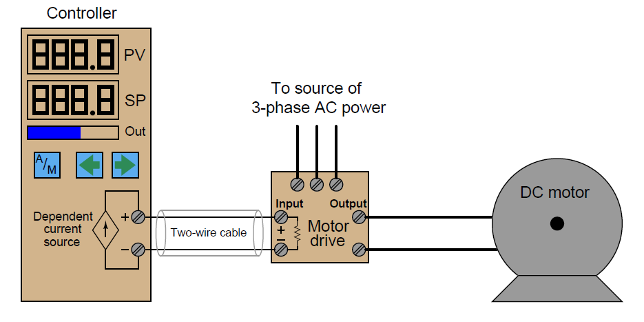 Automation and instrumentation controller output for Variable speed drive motor